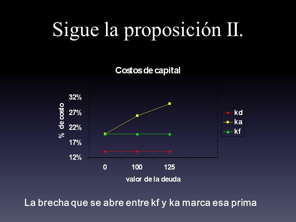 Sigue la proposición II. La brecha que se abre entre kf y ka marca esa prima