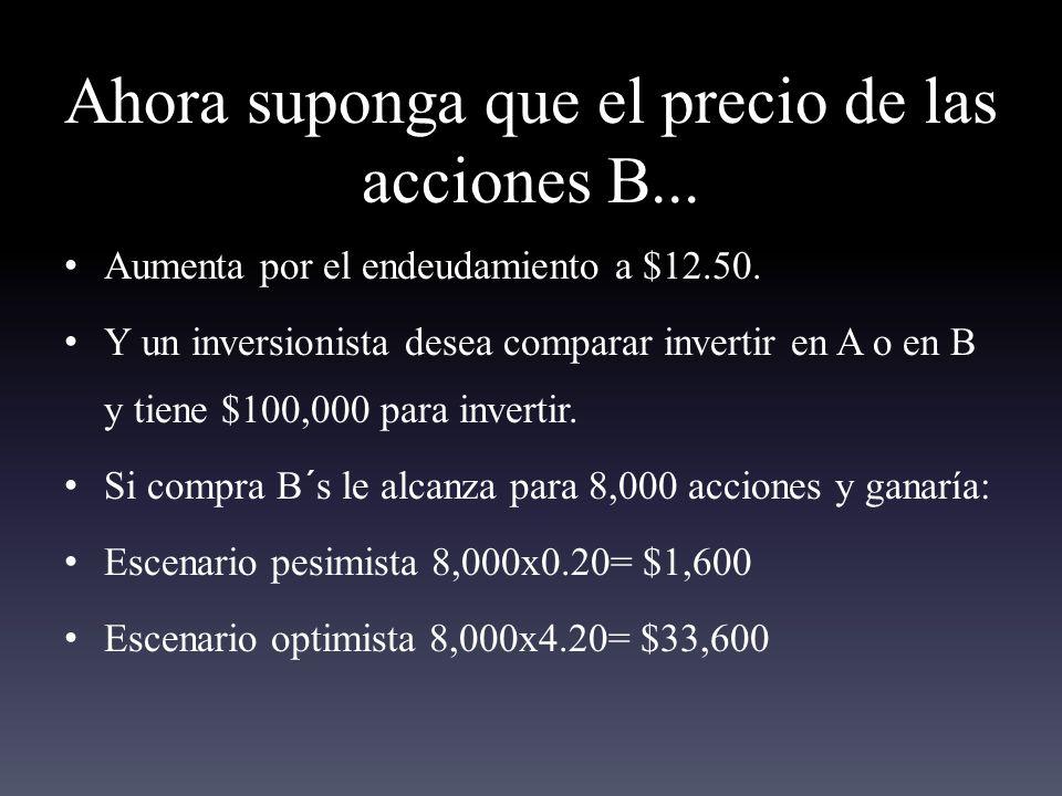 Ahora suponga que el precio de las acciones B...Aumenta por el endeudamiento a $12.50.