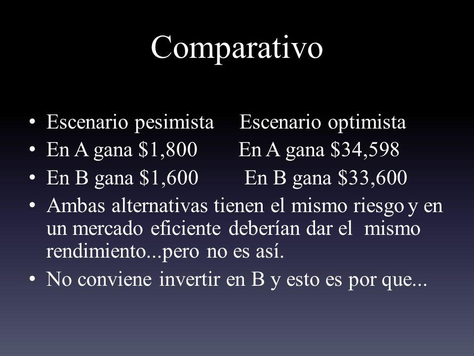 Comparativo Escenario pesimista Escenario optimista En A gana $1,800 En A gana $34,598 En B gana $1,600 En B gana $33,600 Ambas alternativas tienen el mismo riesgoy en un mercado eficiente deberían dar el mismo rendimiento...pero no es así.