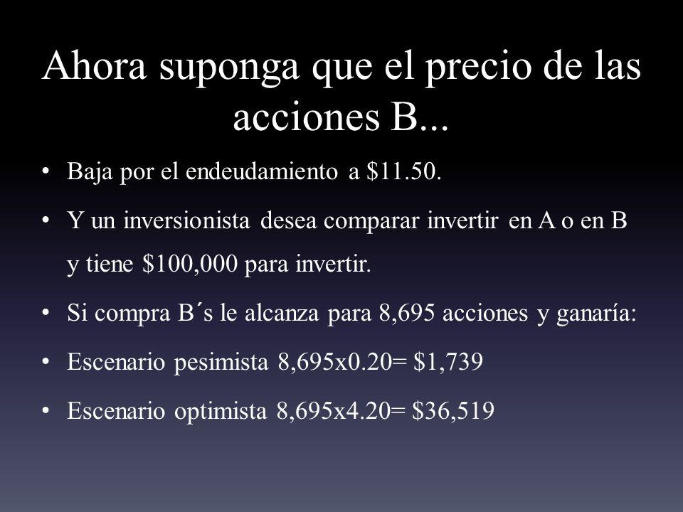 Ahora suponga que el precio de las acciones B...Baja por el endeudamiento a $11.50.
