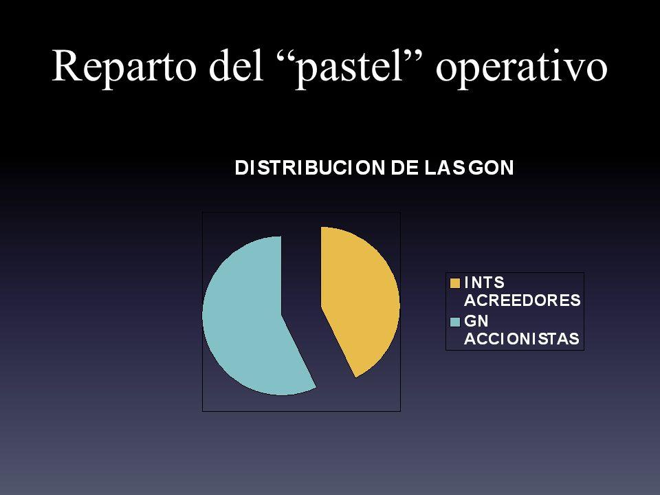 MM en 3 proposiciones Proposición I: kf y VF son independientes de la estructura de capital.