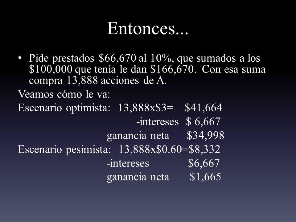 Entonces...Pide prestados $66,670 al 10%, que sumados a los $100,000 que tenía le dan $166,670.