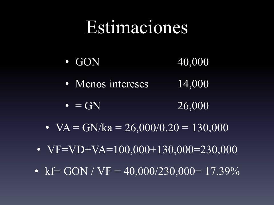 Estimaciones GON 40,000 Menos intereses 14,000 = GN 26,000 VA = GN/ka = 26,000/0.20 = 130,000 VF=VD+VA=100,000+130,000=230,000 kf= GON / VF = 40,000/230,000= 17.39%