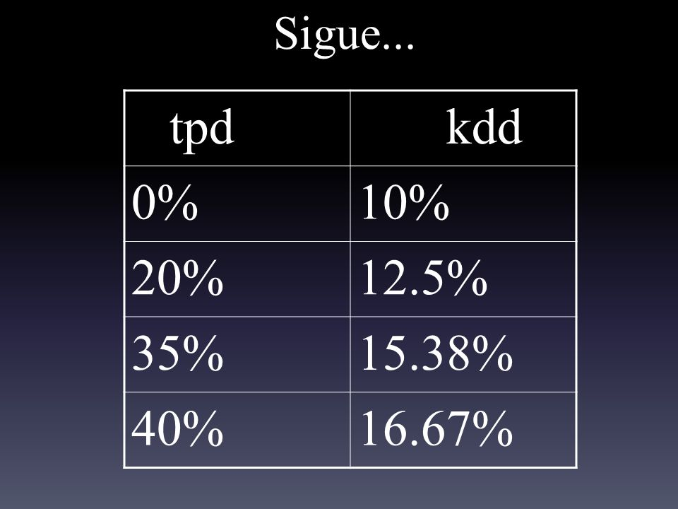 Sigue... tpd kdd 0%10% 20%12.5% 35%15.38% 40%16.67%