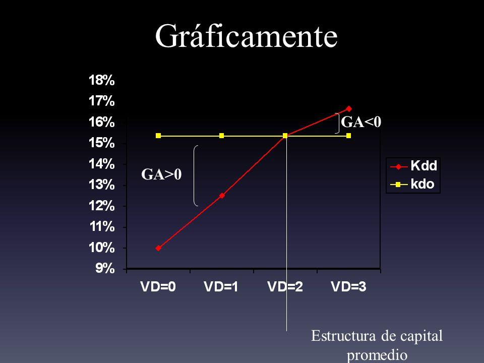 Gráficamente GA>0 GA<0 Estructura de capital promedio