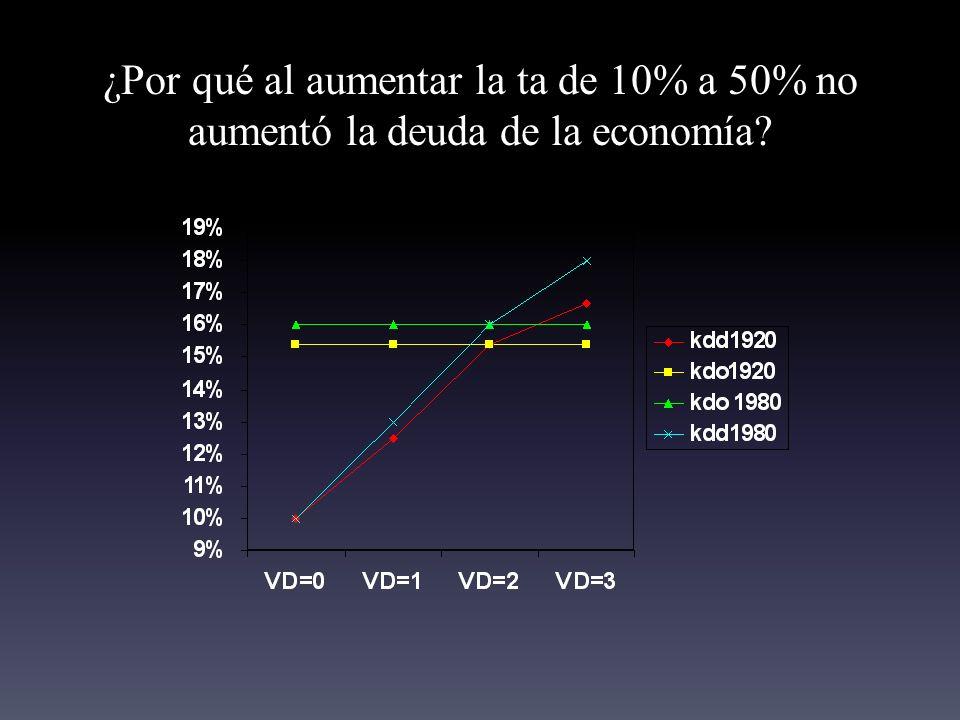 ¿Por qué al aumentar la ta de 10% a 50% no aumentó la deuda de la economía?