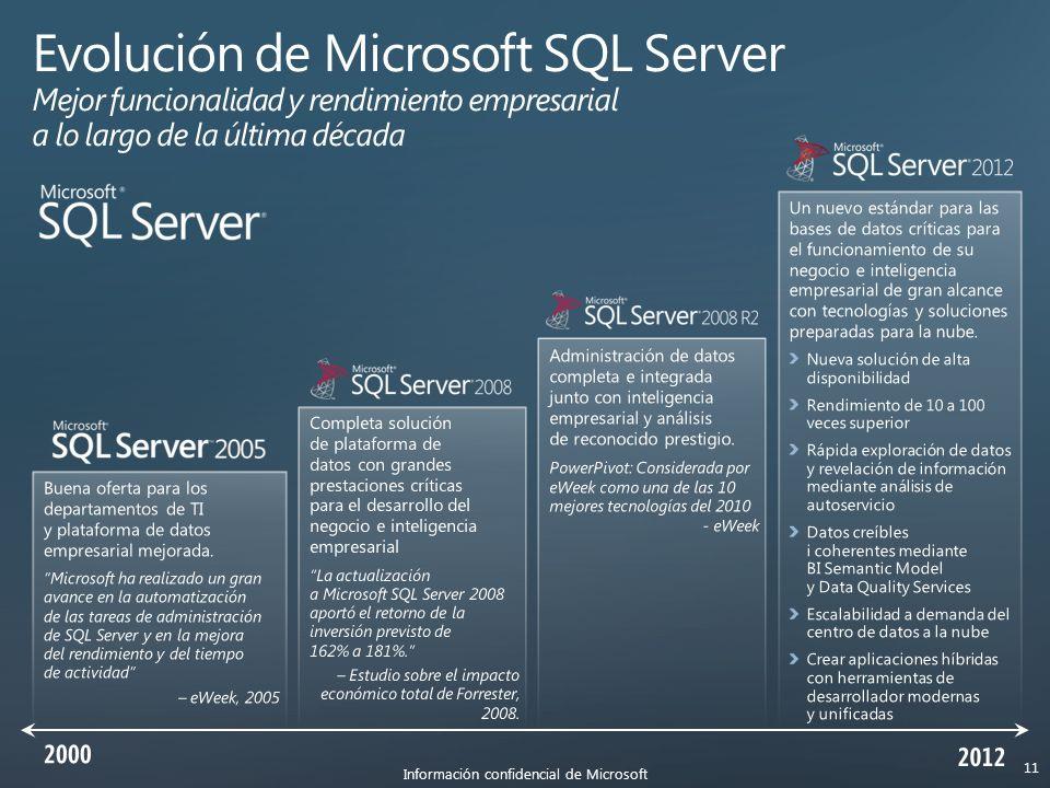Información confidencial de Microsoft 11