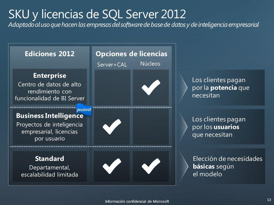 Ediciones 2012Opciones de licencias Núcleos Información confidencial de Microsoft 13 Server+CAL