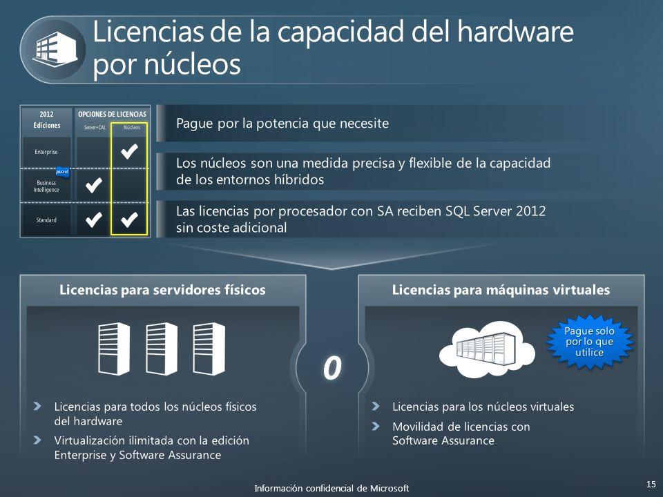 O Información confidencial de Microsoft 15 2012 Ediciones OPCIONES DE LICENCIAS Server+CAL Núcleos