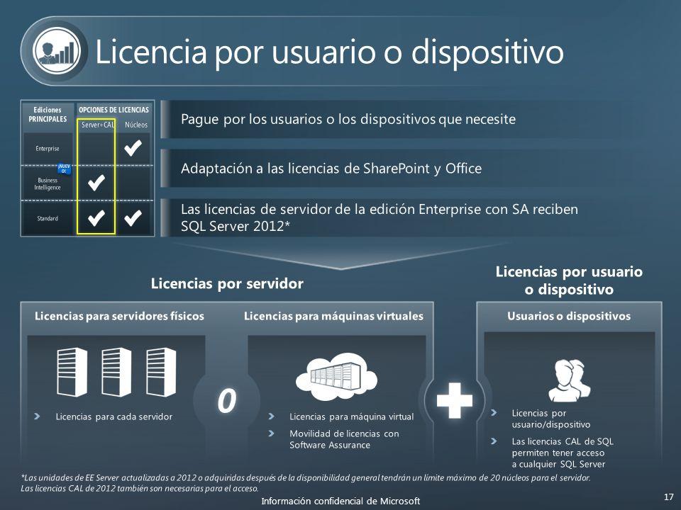 O Información confidencial de Microsoft 17 Ediciones PRINCIPALES OPCIONES DE LICENCIAS Server+CAL Núcleos