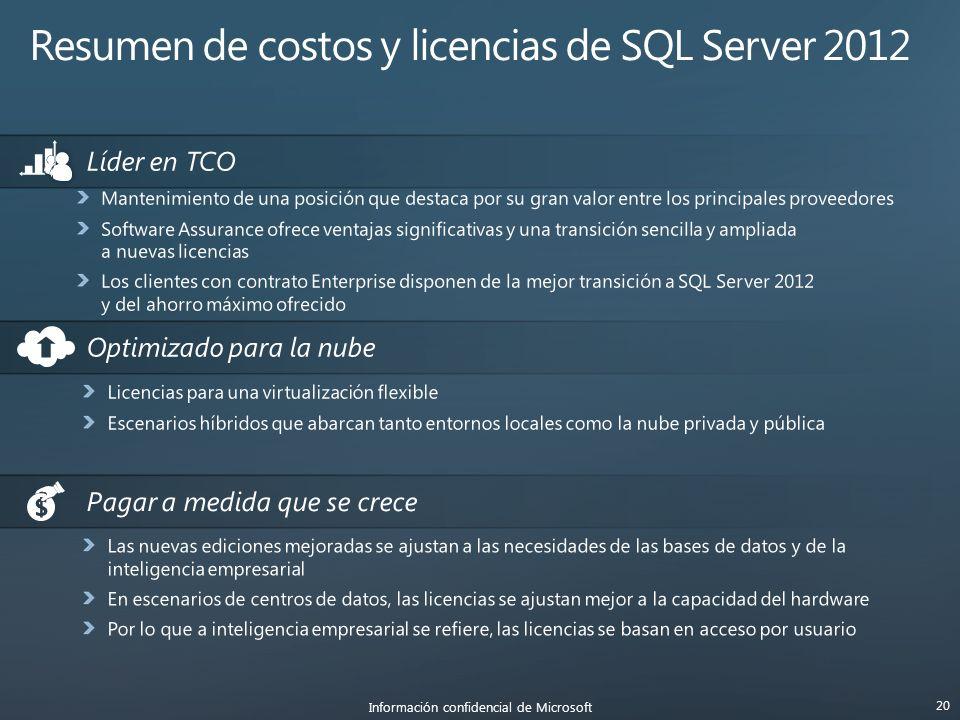 Información confidencial de Microsoft 20