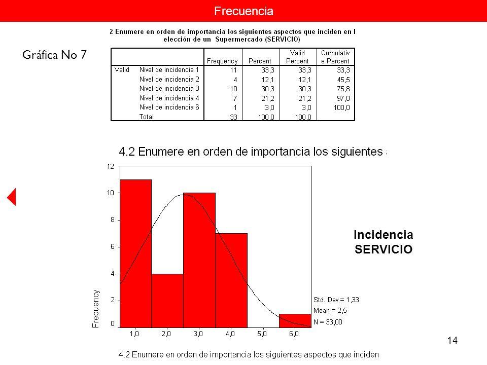 14 Frecuencia Incidencia SERVICIO Gráfica No 7