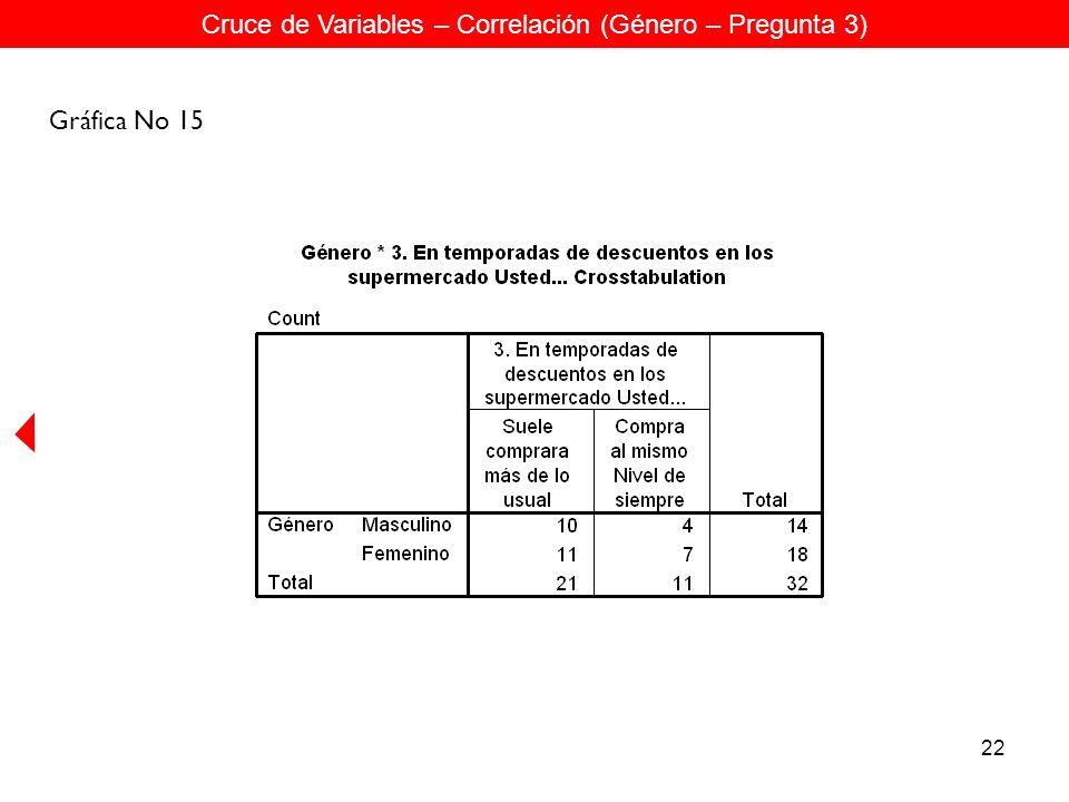 22 Cruce de Variables – Correlación (Género – Pregunta 3) Gráfica No 15