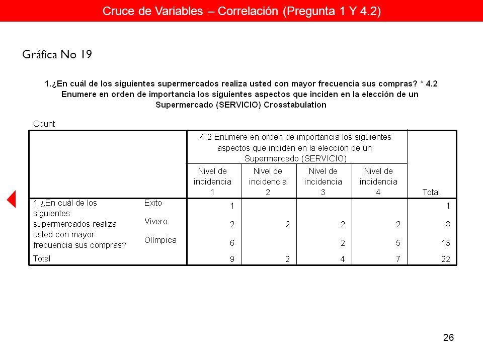 26 Cruce de Variables – Correlación (Pregunta 1 Y 4.2) Gráfica No 19