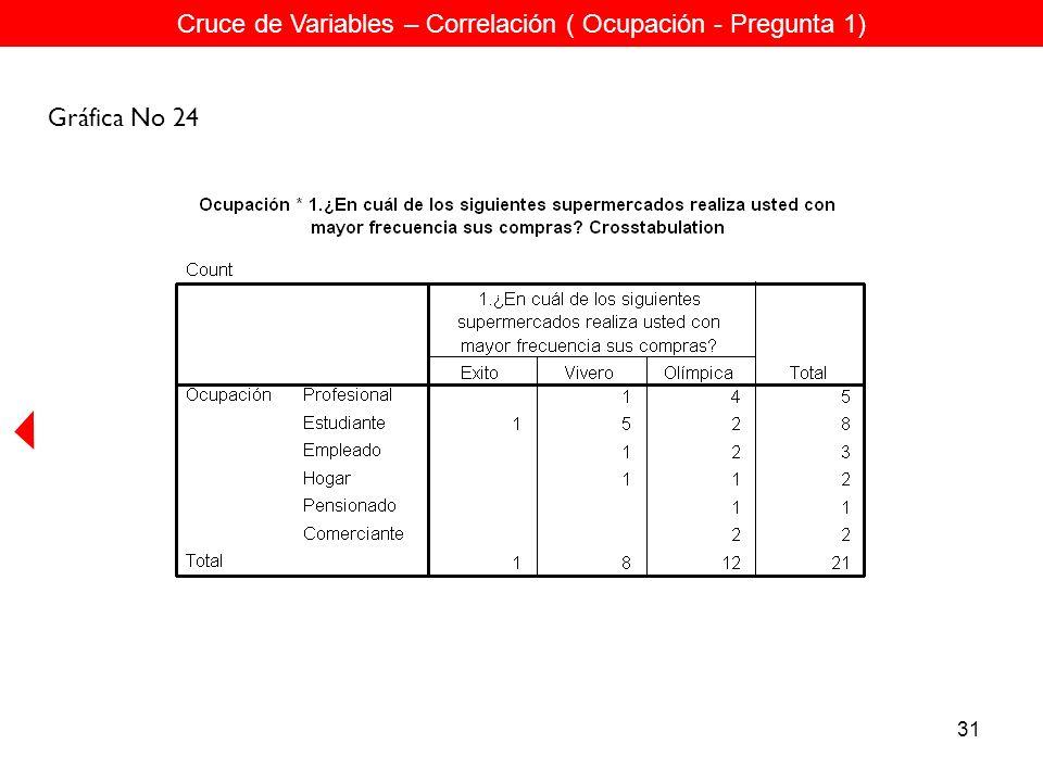 31 Cruce de Variables – Correlación ( Ocupación - Pregunta 1) Gráfica No 24