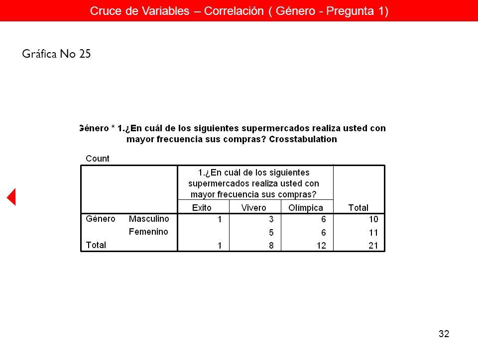 32 Cruce de Variables – Correlación ( Género - Pregunta 1) Gráfica No 25