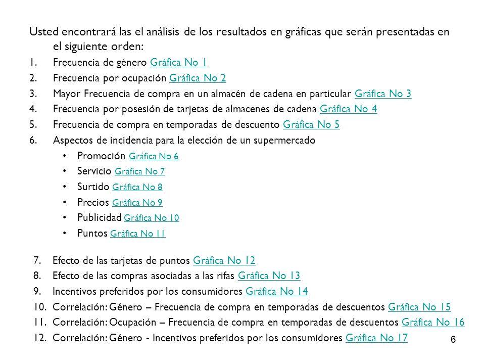 17 Frecuencia Incidencia PUBLICIDAD Gráfica No 10