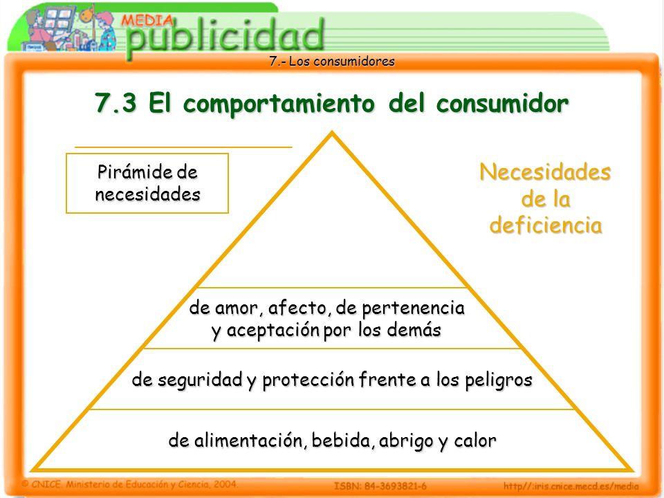 7.- Los consumidores 7.3 El comportamiento del consumidor de amor, afecto, de pertenencia y aceptación por los demás de seguridad y protección frente a los peligros de alimentación, bebida, abrigo y calor Pirámide de necesidades Necesidades de la deficiencia