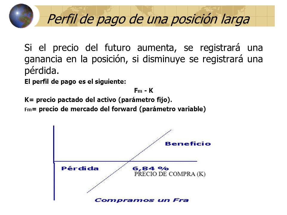 Perfil de pago de una posición larga Si el precio del futuro aumenta, se registrará una ganancia en la posición, si disminuye se registrará una pérdid