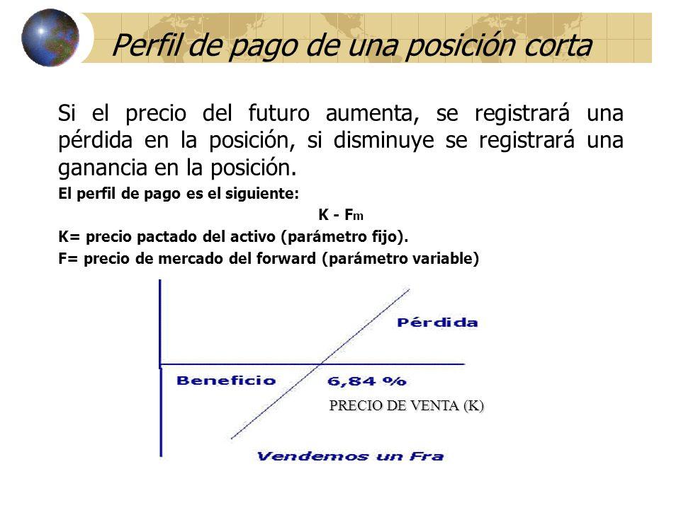 Perfil de pago de una posición corta Si el precio del futuro aumenta, se registrará una pérdida en la posición, si disminuye se registrará una gananci