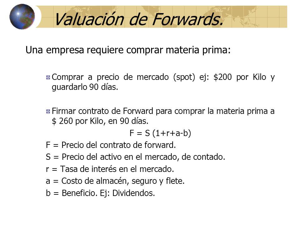 Valuación de Forwards. Una empresa requiere comprar materia prima: Comprar a precio de mercado (spot) ej: $200 por Kilo y guardarlo 90 días. Firmar co