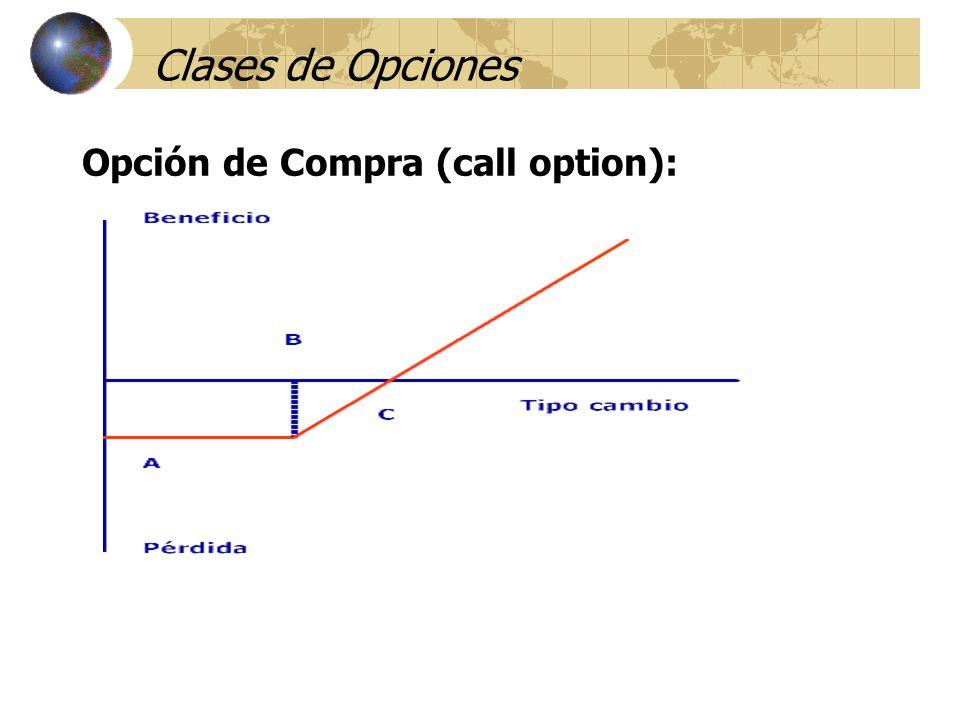Clases de Opciones Opción de Compra (call option):