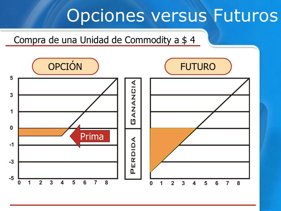 Opciones versus Futuros Compra de una Unidad de Commodity a $ 4 Prima OPCIÓNFUTURO