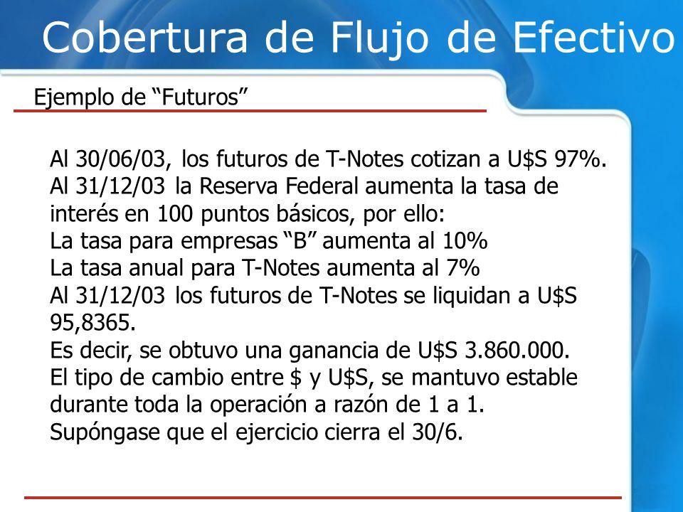 Cobertura de Flujo de Efectivo Ejemplo de Futuros Al 30/06/03, los futuros de T-Notes cotizan a U$S 97%. Al 31/12/03 la Reserva Federal aumenta la tas