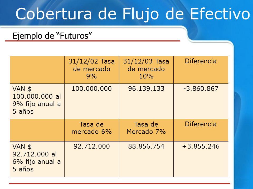 Cobertura de Flujo de Efectivo Ejemplo de Futuros 31/12/02 Tasa de mercado 9% 31/12/03 Tasa de mercado 10% Diferencia VAN $ 100.000.000 al 9% fijo anu