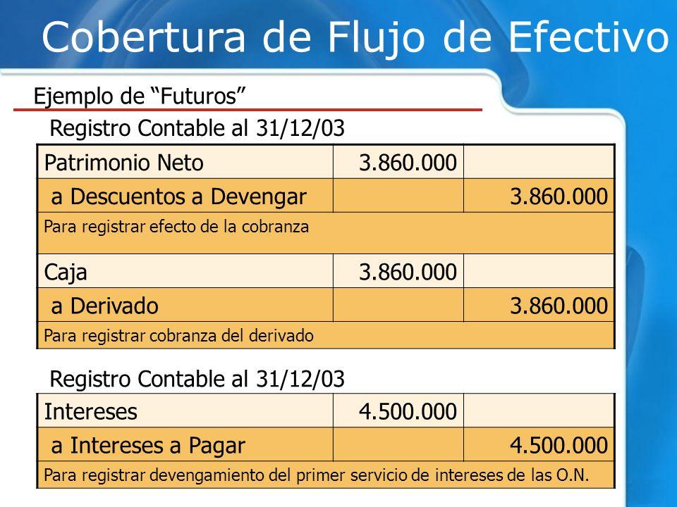 Cobertura de Flujo de Efectivo Ejemplo de Futuros Registro Contable al 31/12/03 Patrimonio Neto3.860.000 a Descuentos a Devengar3.860.000 Para registr