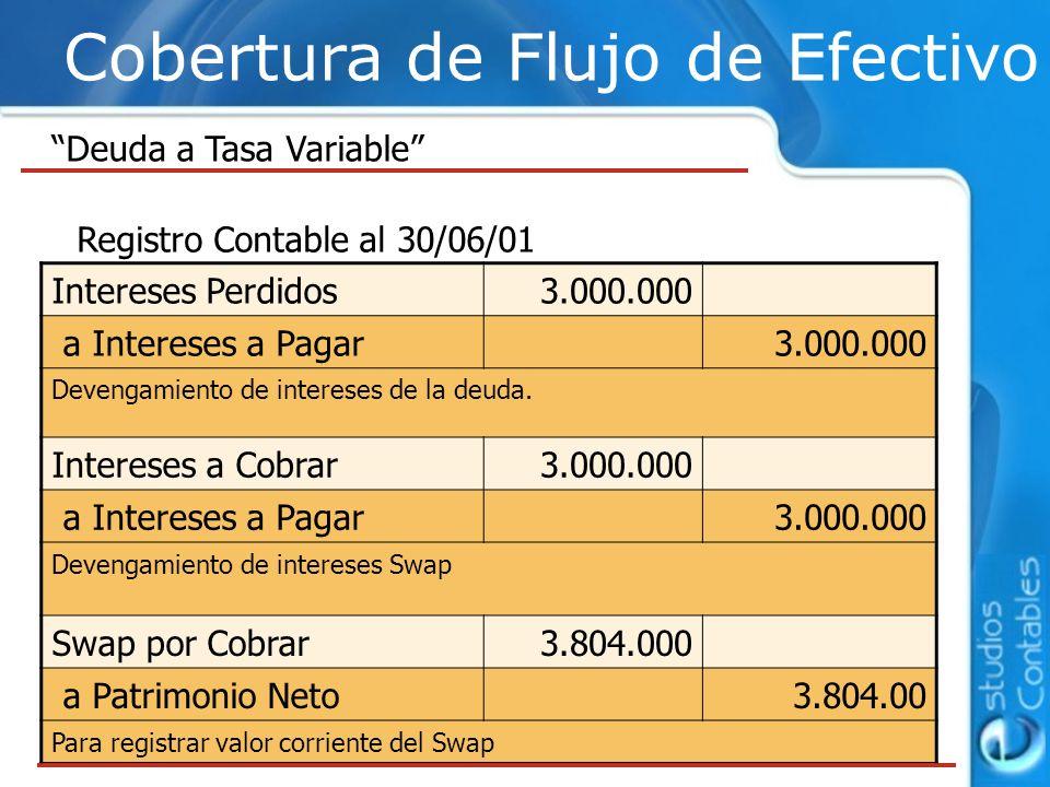 Cobertura de Flujo de Efectivo Deuda a Tasa Variable Intereses Perdidos3.000.000 a Intereses a Pagar3.000.000 Devengamiento de intereses de la deuda.
