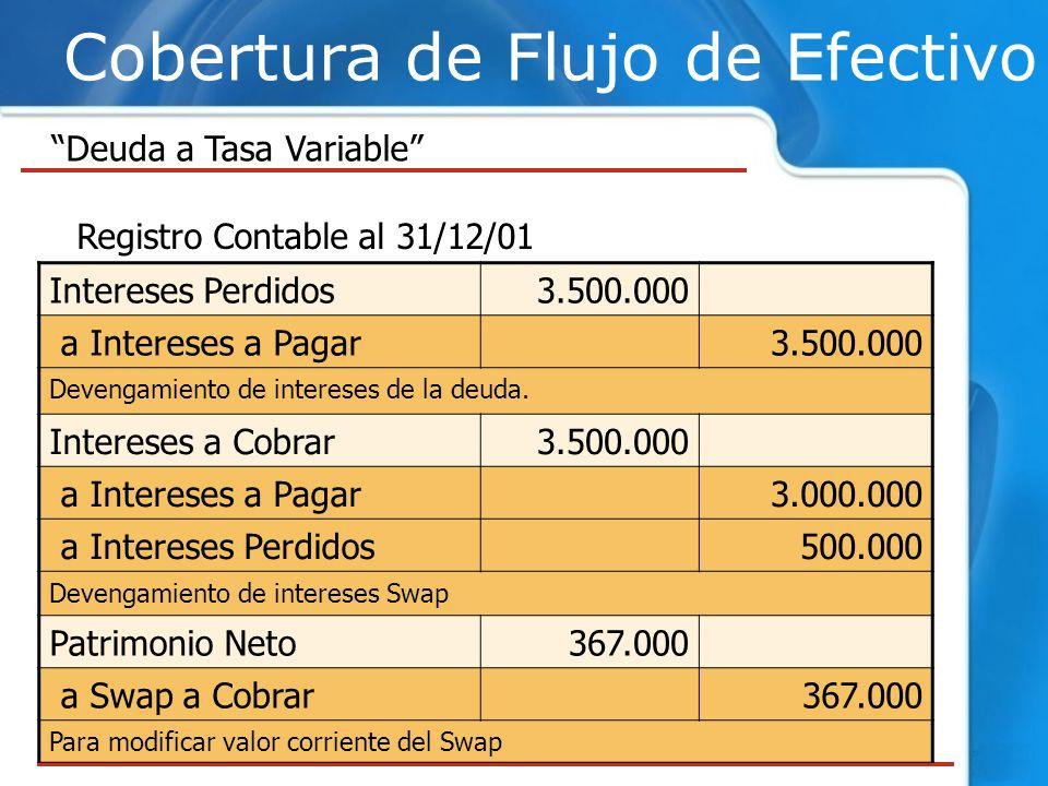 Cobertura de Flujo de Efectivo Deuda a Tasa Variable Intereses Perdidos3.500.000 a Intereses a Pagar3.500.000 Devengamiento de intereses de la deuda.