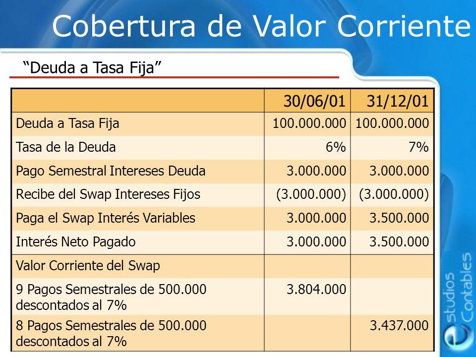 Cobertura de Valor Corriente Deuda a Tasa Fija 30/06/0131/12/01 Deuda a Tasa Fija100.000.000 Tasa de la Deuda6%7% Pago Semestral Intereses Deuda3.000.