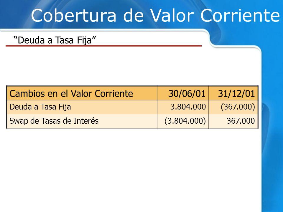Cobertura de Valor Corriente Deuda a Tasa Fija Cambios en el Valor Corriente30/06/0131/12/01 Deuda a Tasa Fija3.804.000(367.000) Swap de Tasas de Inte