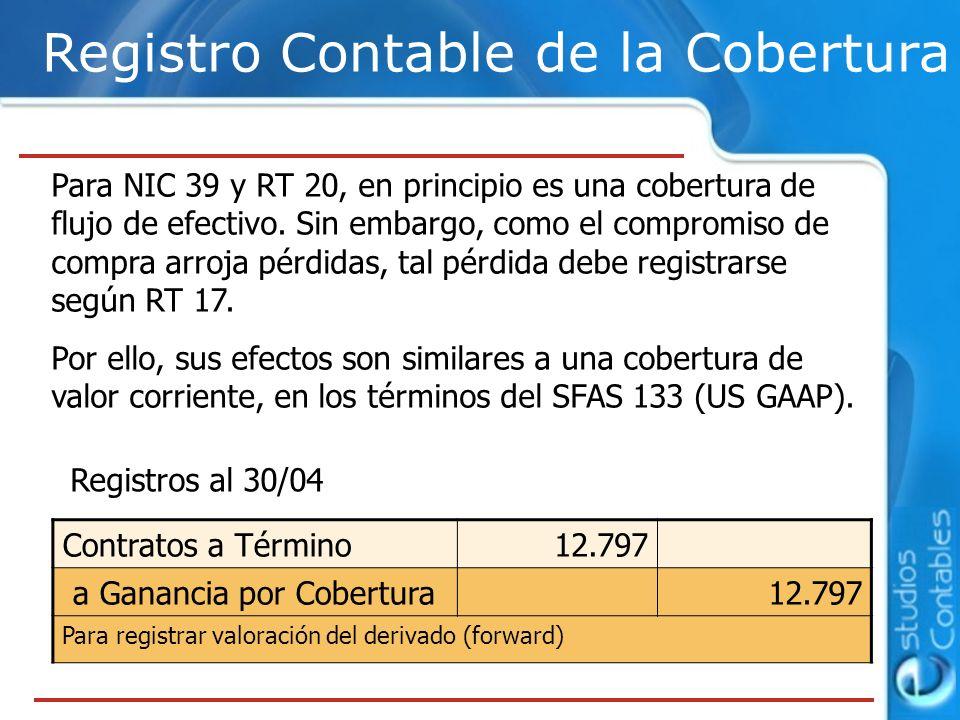 Registro Contable de la Cobertura Registros al 30/04 Contratos a Término12.797 a Ganancia por Cobertura12.797 Para registrar valoración del derivado (