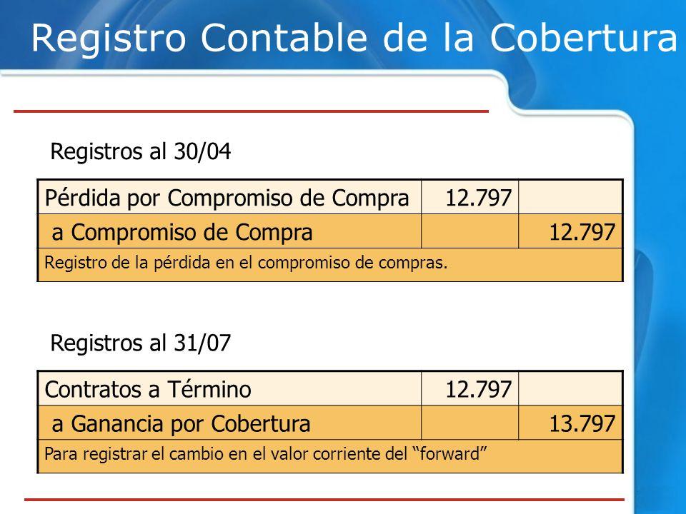 Registro Contable de la Cobertura Registros al 31/07 Contratos a Término12.797 a Ganancia por Cobertura13.797 Para registrar el cambio en el valor cor