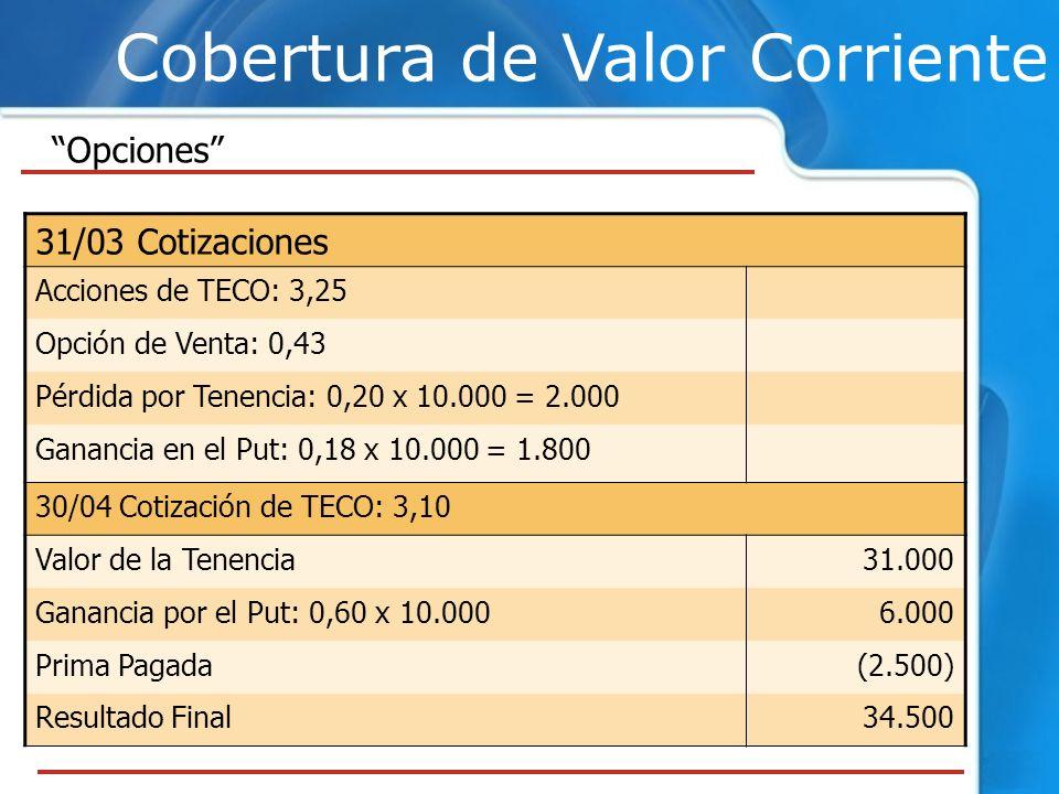 Cobertura de Valor Corriente 31/03 Cotizaciones Acciones de TECO: 3,25 Opción de Venta: 0,43 Pérdida por Tenencia: 0,20 x 10.000 = 2.000 Ganancia en e