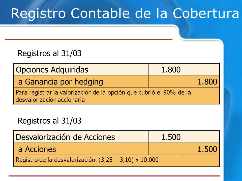 Registro Contable de la Cobertura Registros al 31/03 Desvalorización de Acciones1.500 a Acciones1.500 Registro de la desvalorización: (3,25 – 3,10) x