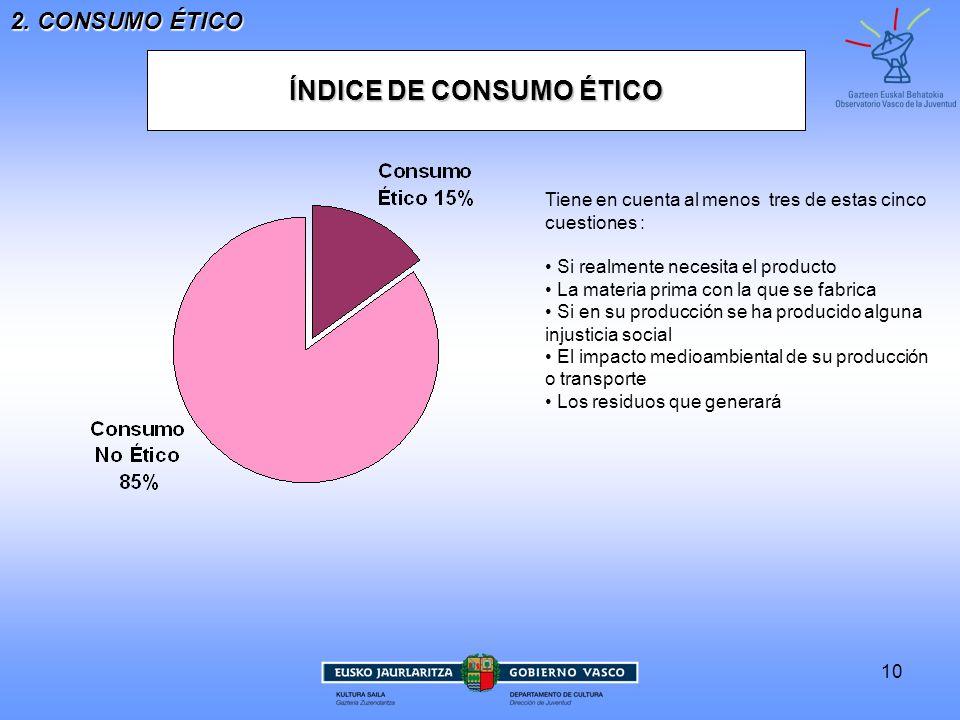 10 2. CONSUMO ÉTICO ÍNDICE DE CONSUMO ÉTICO Tiene en cuenta al menos tres de estas cincocuestiones : Si realmente necesita el producto La materia prim