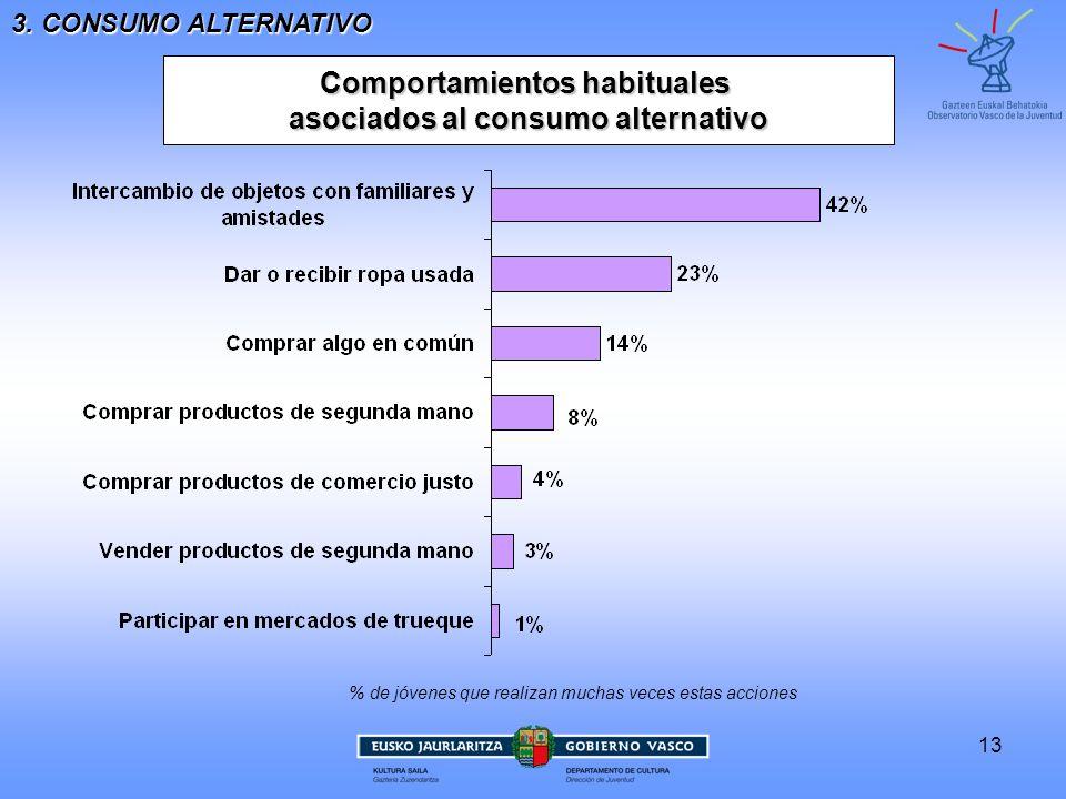 13 Comportamientos habituales asociados al consumo alternativo 3. CONSUMO ALTERNATIVO % de jóvenes que realizan muchas veces estas acciones