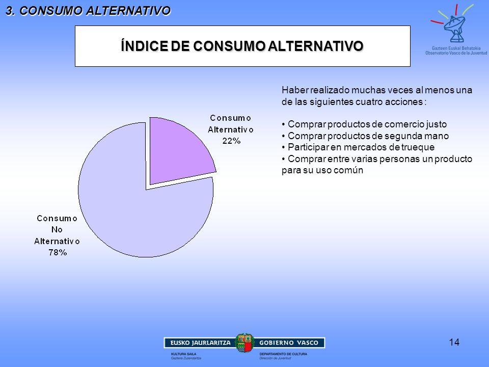 14 ÍNDICE DE CONSUMO ALTERNATIVO Haber realizado muchas veces al menos unade las siguientes cuatro acciones : Comprar productos de comercio justo Comp