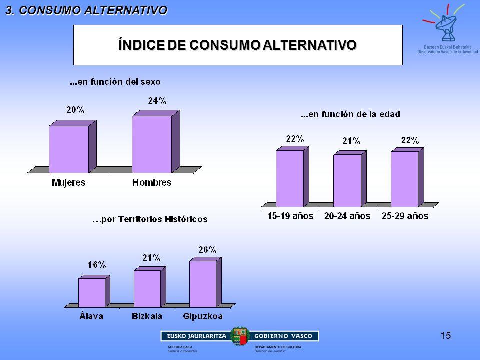 15 ÍNDICE DE CONSUMO ALTERNATIVO 3. CONSUMO ALTERNATIVO
