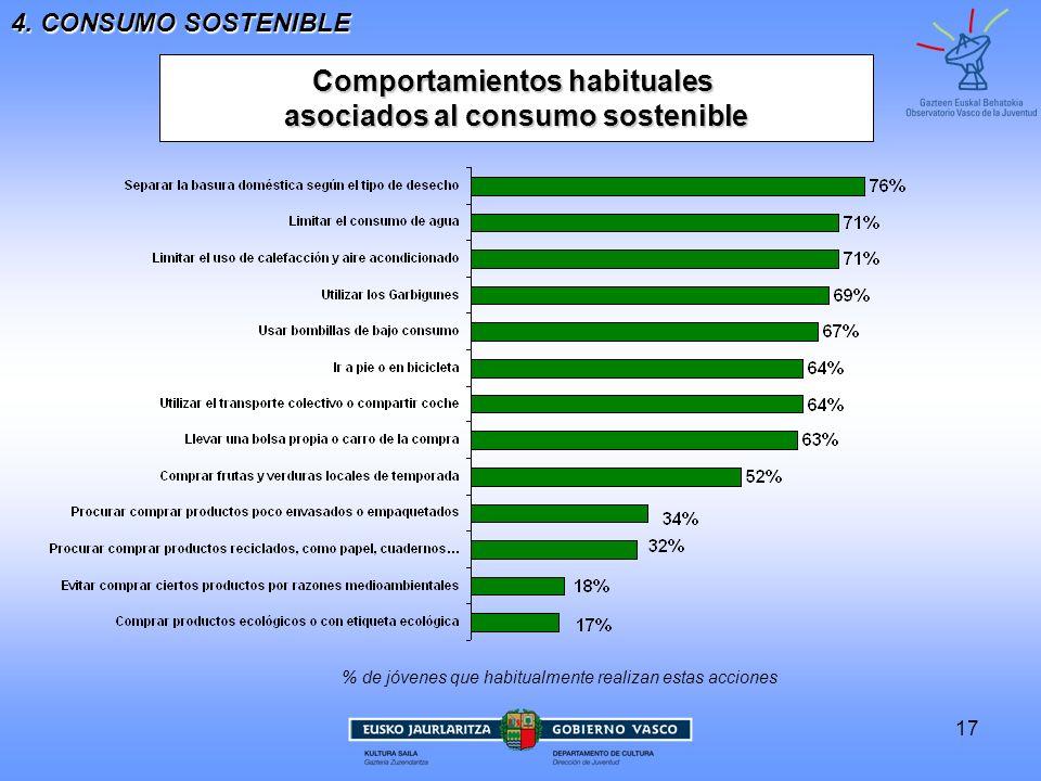 17 Comportamientos habituales asociados al consumo sostenible 4. CONSUMO SOSTENIBLE % de jóvenes que habitualmente realizan estas acciones