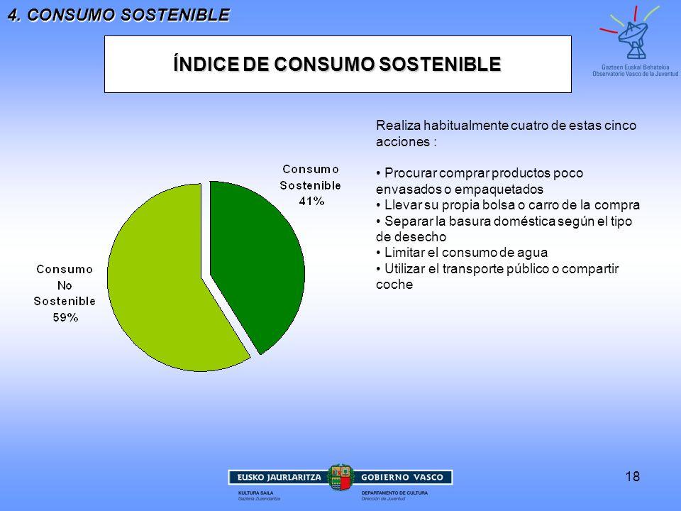 18 4. CONSUMO SOSTENIBLE ÍNDICE DE CONSUMO SOSTENIBLE Realiza habitualmente cuatro de estas cincoacciones : Procurar comprar productos poco envasados