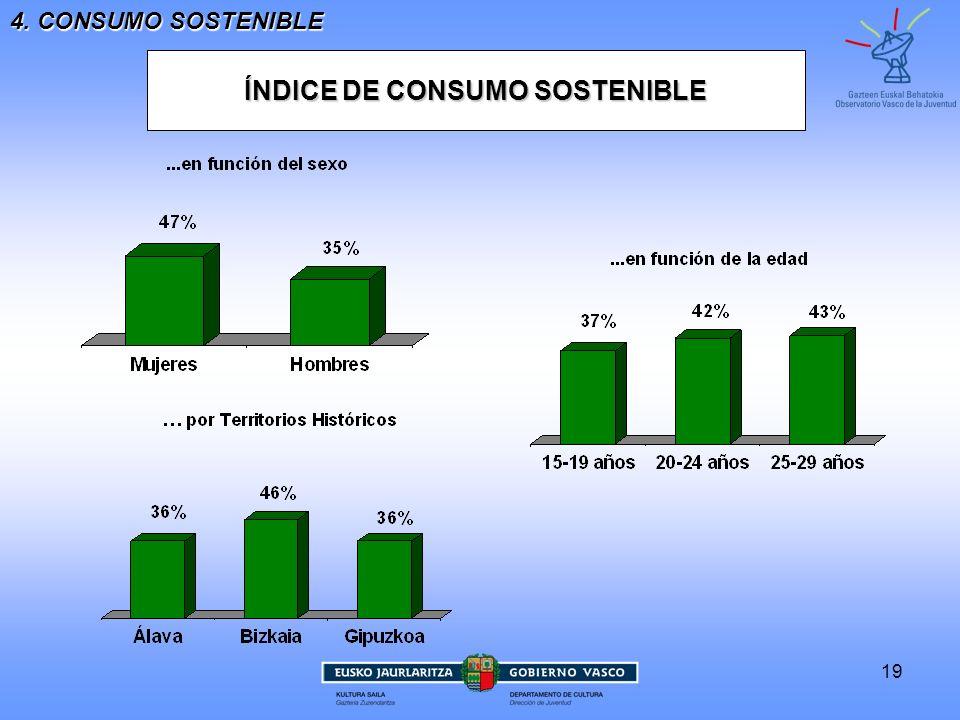 19 4. CONSUMO SOSTENIBLE ÍNDICE DE CONSUMO SOSTENIBLE