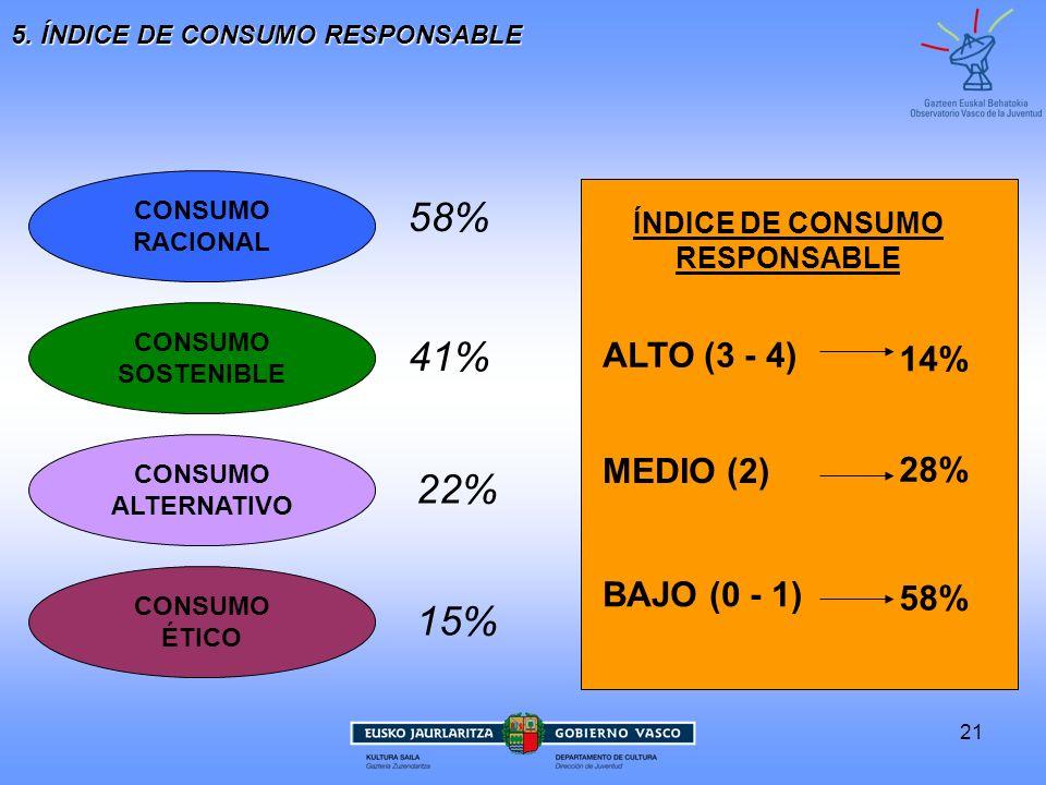 21 5. ÍNDICE DE CONSUMO RESPONSABLE CONSUMO RACIONAL CONSUMO ÉTICO CONSUMO ALTERNATIVO CONSUMO SOSTENIBLE ÍNDICE DE CONSUMO RESPONSABLE 58% 15% 22% 41