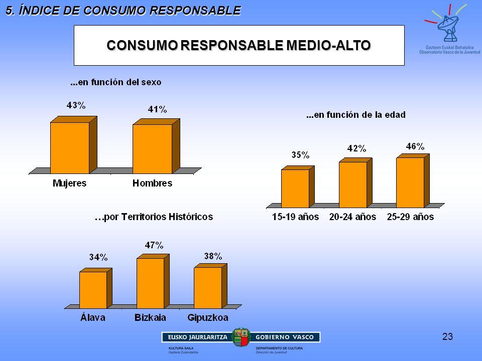 23 5. ÍNDICE DE CONSUMO RESPONSABLE CONSUMO RESPONSABLE MEDIO-ALTO