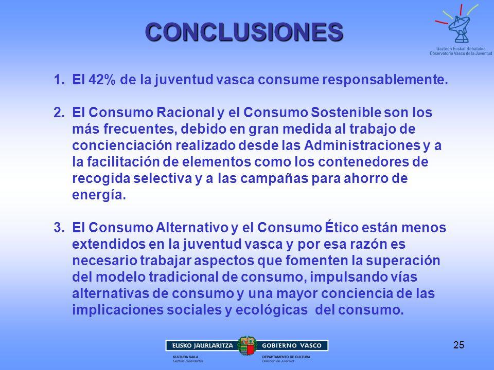 25CONCLUSIONES 1.El 42% de la juventud vasca consume responsablemente. 2.El Consumo Racional y el Consumo Sostenible son los más frecuentes, debido en