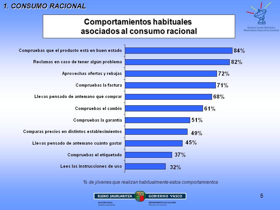 5 Comportamientos habituales asociados al consumo racional 1. CONSUMO RACIONAL % de jóvenes que realizan habitualmente estos comportamientos
