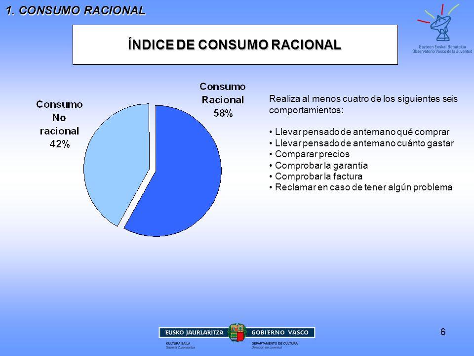 6 1. CONSUMO RACIONAL ÍNDICE DE CONSUMO RACIONAL Realiza al menos cuatro de los siguientes seiscomportamientos: Llevar pensado de antemano qué comprar